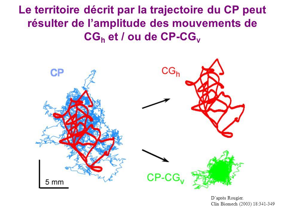 Daprès Rougier. Clin Biomech (2003) 18:341-349 Le territoire décrit par la trajectoire du CP peut résulter de lamplitude des mouvements de CG h et / o
