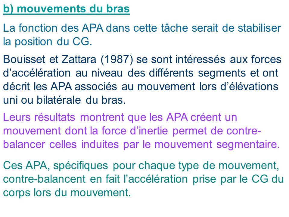 b) mouvements du bras La fonction des APA dans cette tâche serait de stabiliser la position du CG. Bouisset et Zattara (1987) se sont intéressés aux f