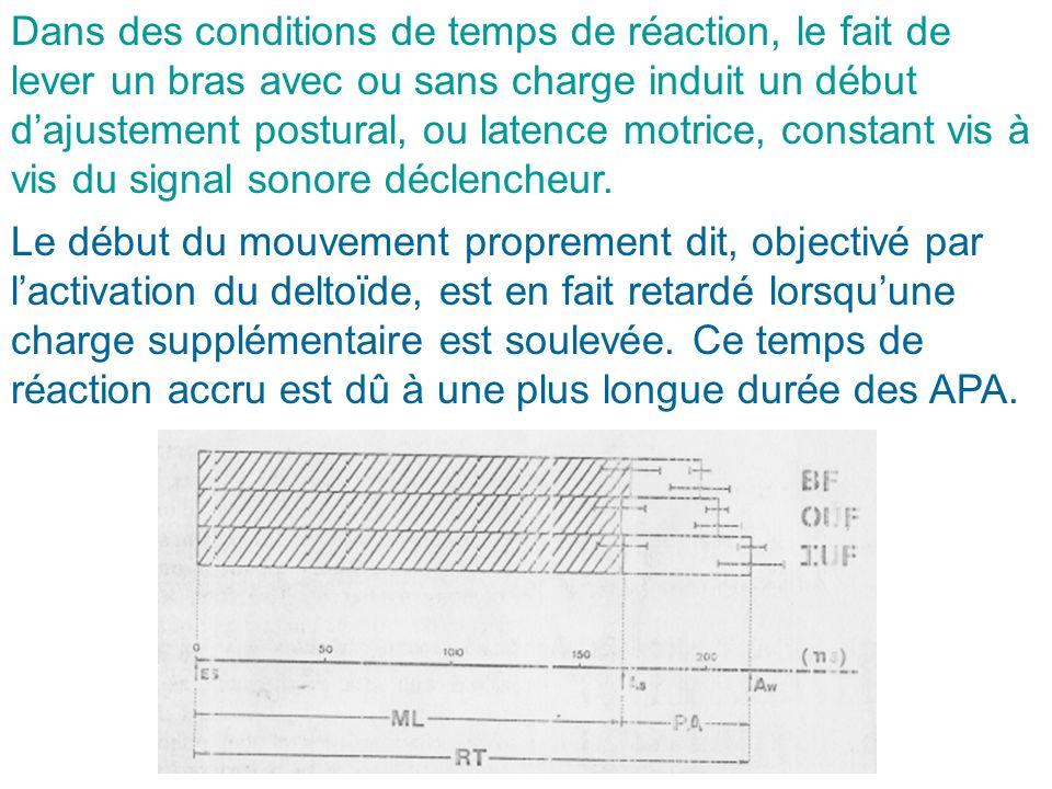 Dans des conditions de temps de réaction, le fait de lever un bras avec ou sans charge induit un début dajustement postural, ou latence motrice, const