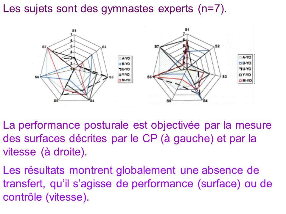 Les sujets sont des gymnastes experts (n=7). La performance posturale est objectivée par la mesure des surfaces décrites par le CP (à gauche) et par l