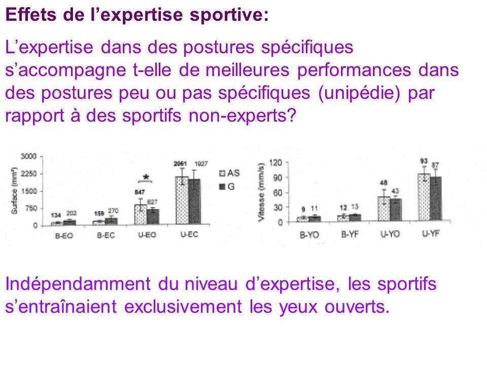 Effets de lexpertise sportive: Lexpertise dans des postures spécifiques saccompagne t-elle de meilleures performances dans des postures peu ou pas spé