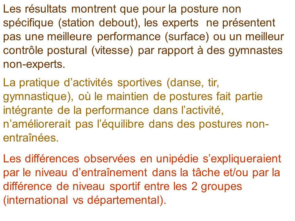 Les résultats montrent que pour la posture non spécifique (station debout), les experts ne présentent pas une meilleure performance (surface) ou un me