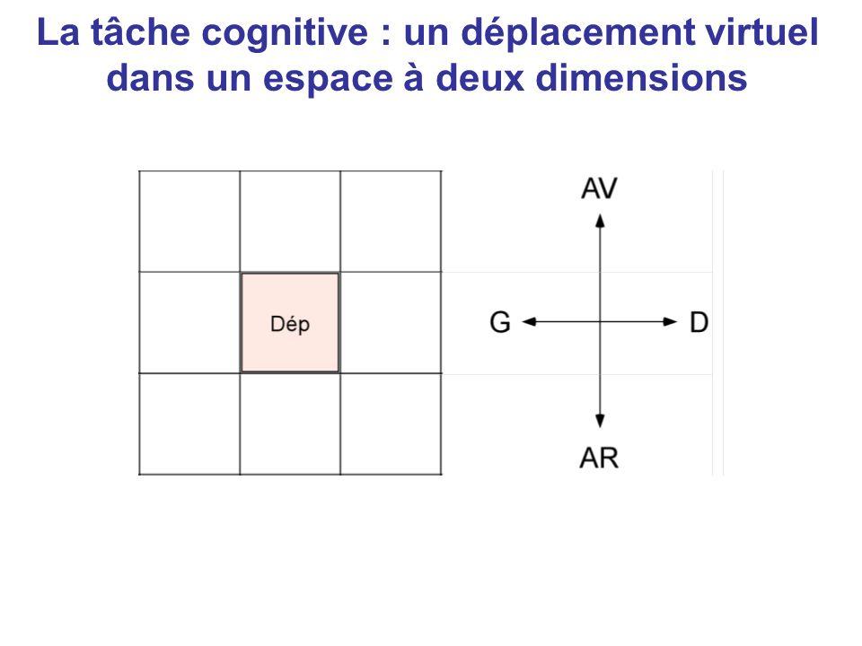 La tâche cognitive : un déplacement virtuel dans un espace à deux dimensions