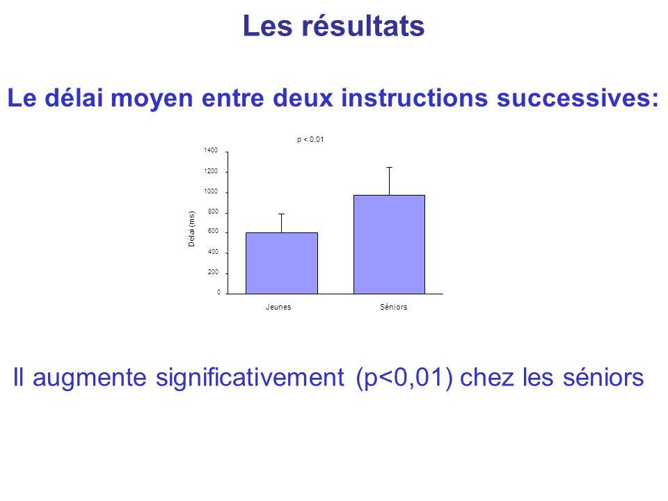 Les résultats Le délai moyen entre deux instructions successives: Il augmente significativement (p<0,01) chez les séniors p < 0,01 0 200 400 600 800 1