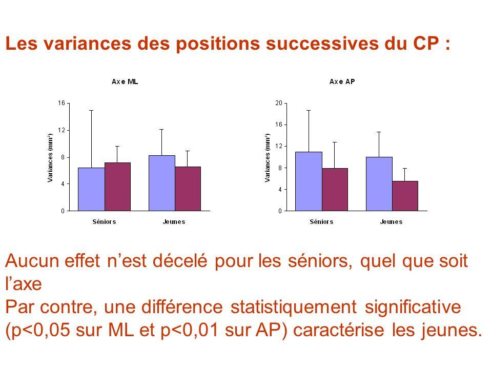 Les variances des positions successives du CP : Aucun effet nest décelé pour les séniors, quel que soit laxe Par contre, une différence statistiquemen