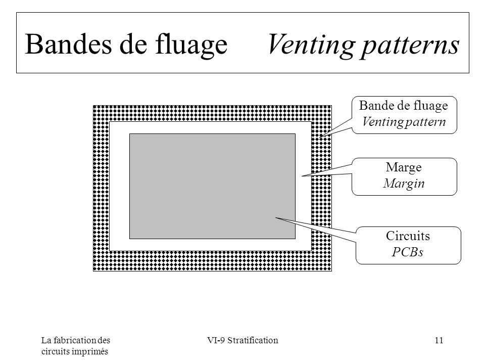 La fabrication des circuits imprimés VI-9 Stratification11 Bandes de fluage Venting patterns Bande de fluage Venting pattern Marge Margin Circuits PCBs