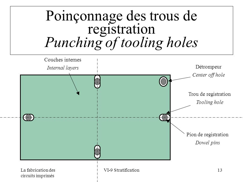 La fabrication des circuits imprimés VI-9 Stratification13 Poinçonnage des trous de registration Punching of tooling holes Pion de registration Dowel pins Trou de registration Tooling hole Détrompeur Center off hole Couches internes Internal layers