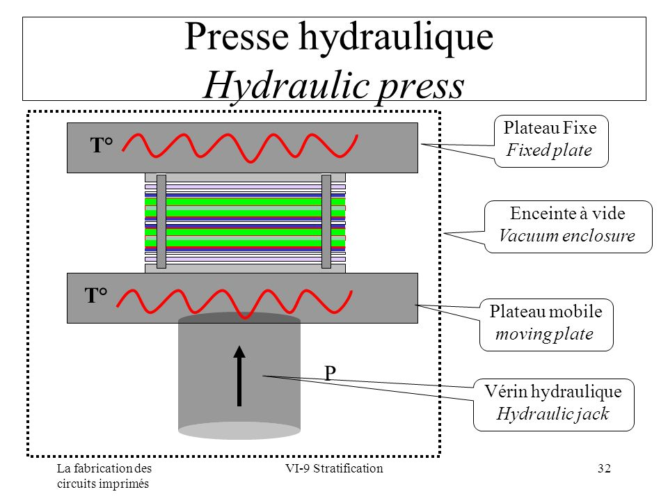 La fabrication des circuits imprimés VI-9 Stratification32 Presse hydraulique Hydraulic press P T° Plateau Fixe Fixed plate Plateau mobile moving plate Vérin hydraulique Hydraulic jack Enceinte à vide Vacuum enclosure