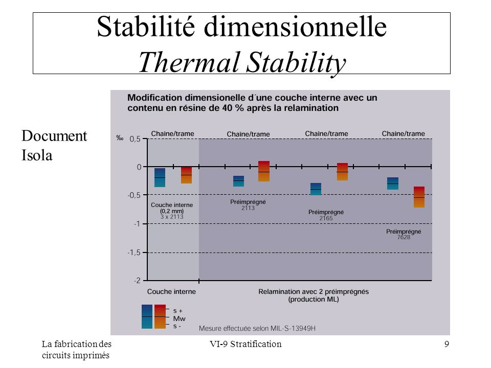 La fabrication des circuits imprimés VI-9 Stratification9 Stabilité dimensionnelle Thermal Stability Document Isola