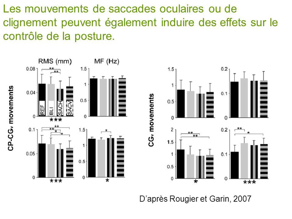 Les mouvements de saccades oculaires ou de clignement peuvent également induire des effets sur le contrôle de la posture. Daprès Rougier et Garin, 200