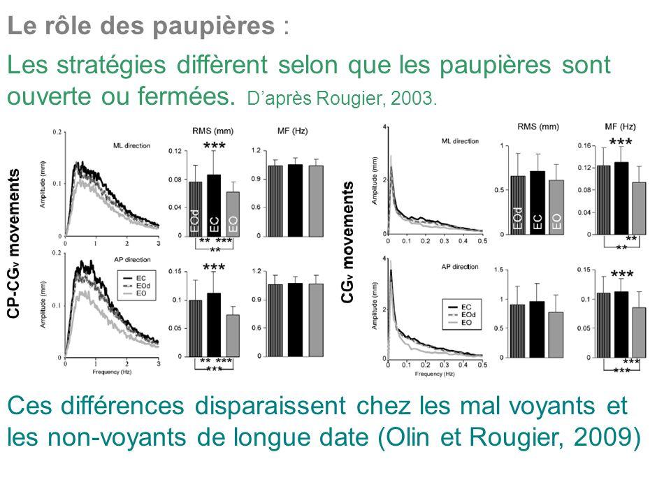 Le rôle des paupières : Les stratégies diffèrent selon que les paupières sont ouverte ou fermées. Daprès Rougier, 2003. Ces différences disparaissent