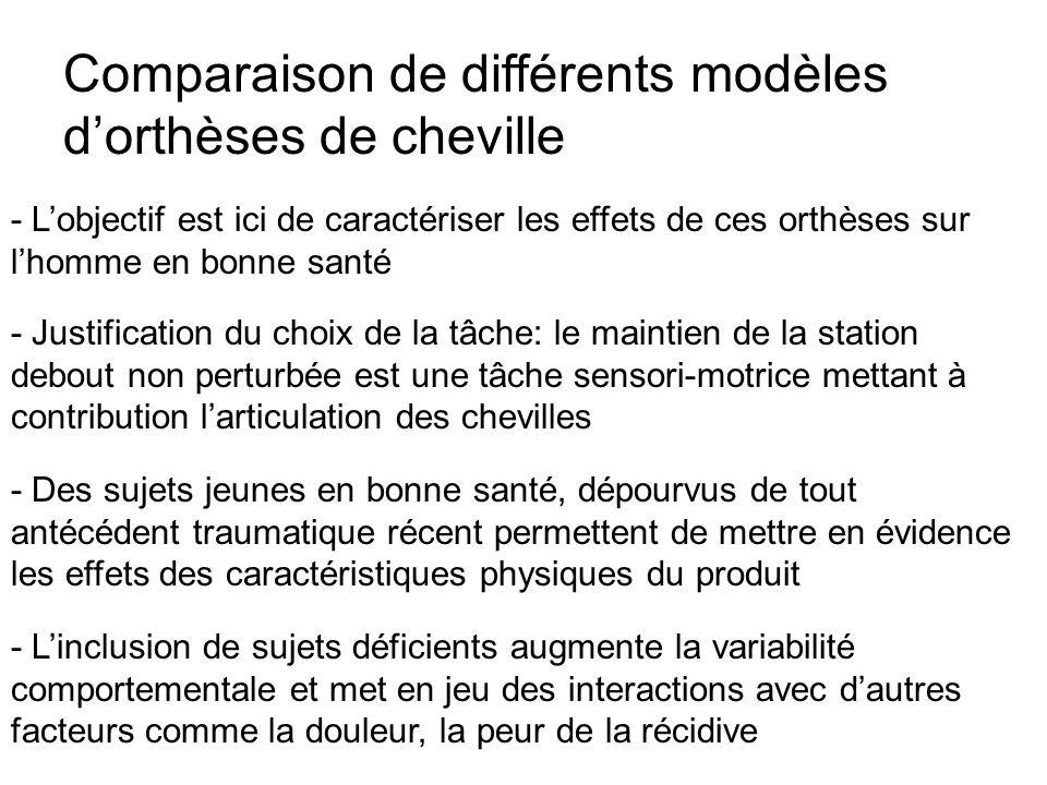 Comparaison de différents modèles dorthèses de cheville - Lobjectif est ici de caractériser les effets de ces orthèses sur lhomme en bonne santé - Jus