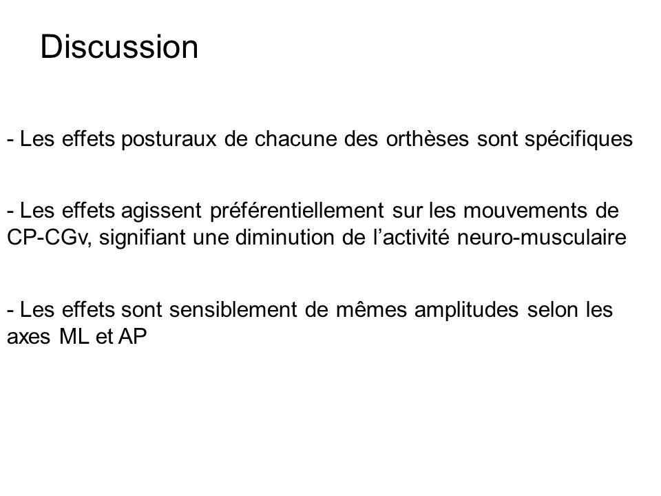 Discussion - Les effets posturaux de chacune des orthèses sont spécifiques - Les effets agissent préférentiellement sur les mouvements de CP-CGv, sign