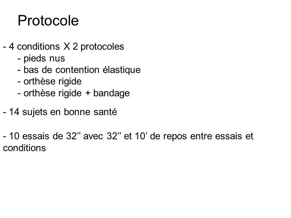 Protocole - 4 conditions X 2 protocoles - pieds nus - bas de contention élastique - orthèse rigide - orthèse rigide + bandage - 14 sujets en bonne san