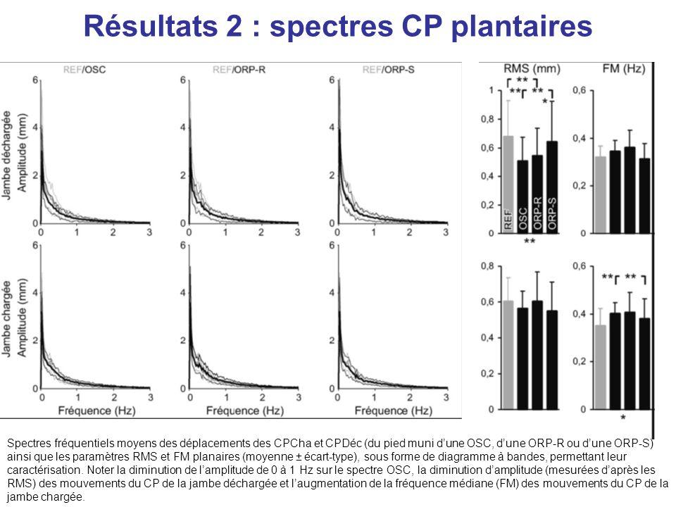 Résultats 2 : spectres CP plantaires Spectres fréquentiels moyens des déplacements des CPCha et CPDéc (du pied muni dune OSC, dune ORP-R ou dune ORP-S