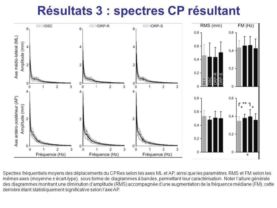 Résultats 3 : spectres CP résultant Spectres fréquentiels moyens des déplacements du CPRes selon les axes ML et AP, ainsi que les paramètres RMS et FM