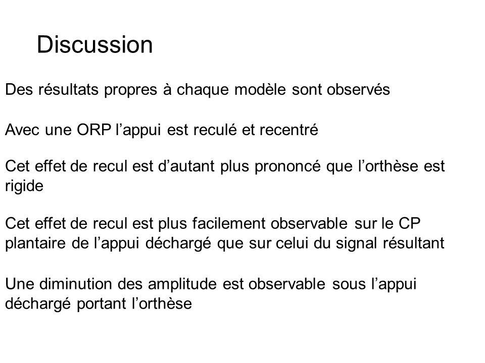 Discussion Des résultats propres à chaque modèle sont observés Avec une ORP lappui est reculé et recentré Cet effet de recul est dautant plus prononcé