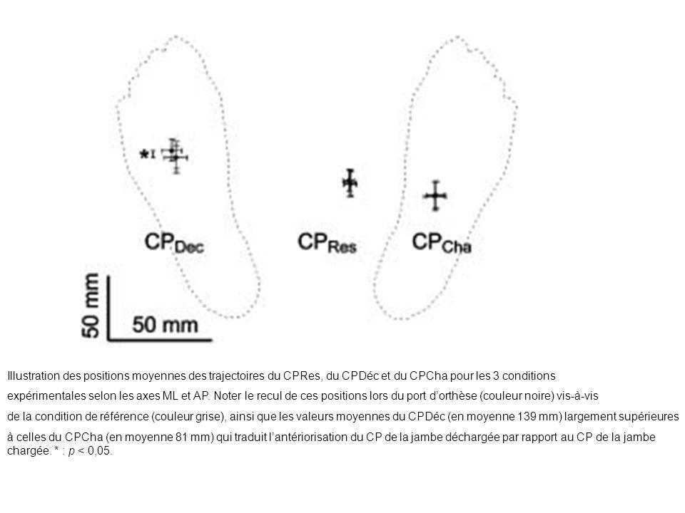 Illustration des positions moyennes des trajectoires du CPRes, du CPDéc et du CPCha pour les 3 conditions expérimentales selon les axes ML et AP. Note