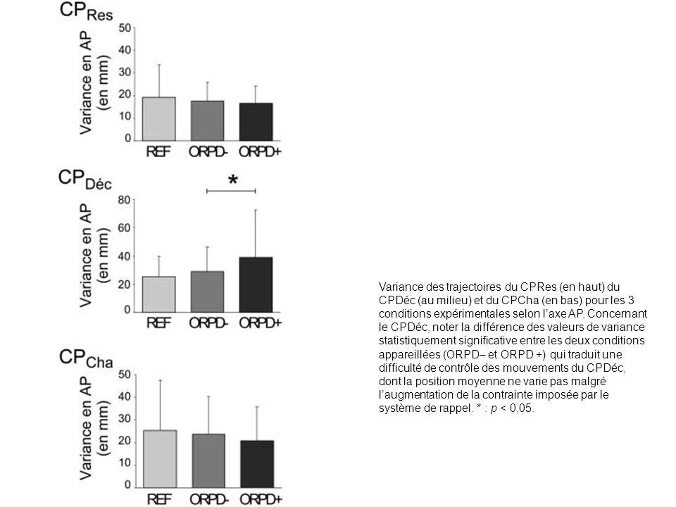 Variance des trajectoires du CPRes (en haut) du CPDéc (au milieu) et du CPCha (en bas) pour les 3 conditions expérimentales selon laxe AP. Concernant