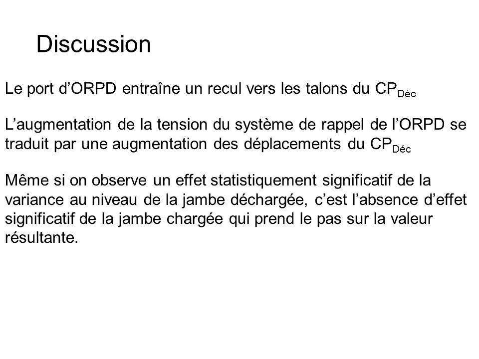 Discussion Le port dORPD entraîne un recul vers les talons du CP Déc Laugmentation de la tension du système de rappel de lORPD se traduit par une augm