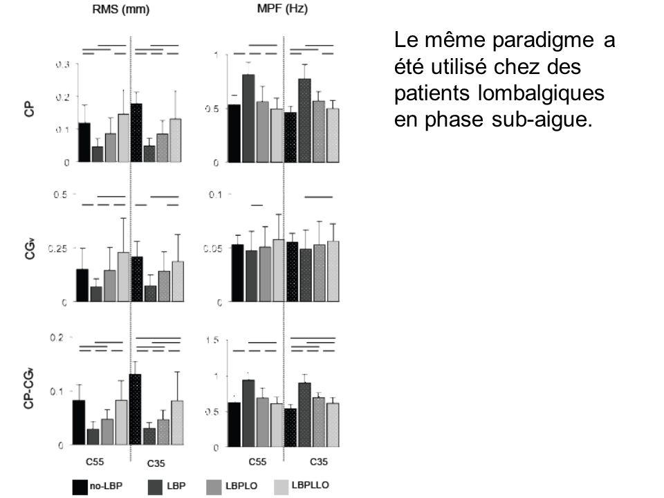 Le même paradigme a été utilisé chez des patients lombalgiques en phase sub-aigue.
