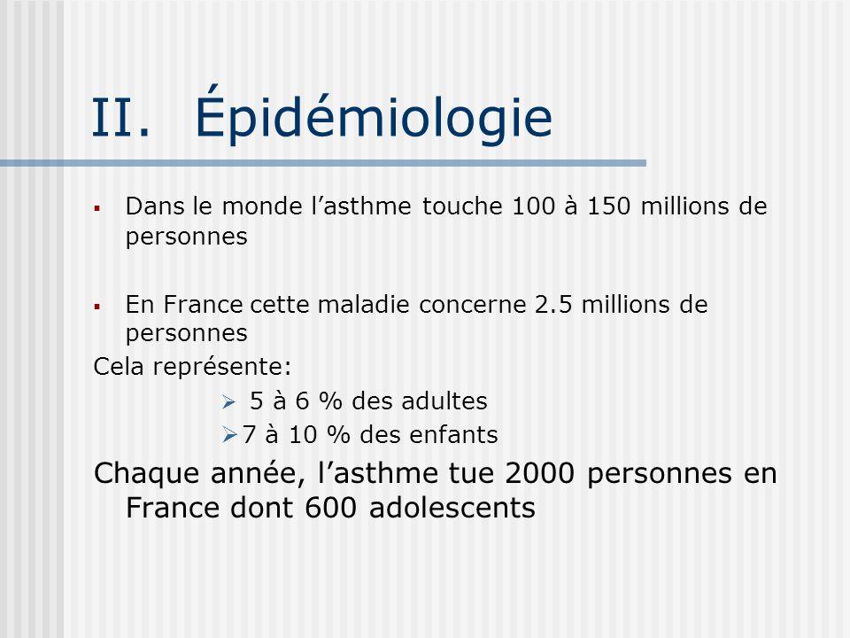 II.Épidémiologie Dans le monde lasthme touche 100 à 150 millions de personnes En France cette maladie concerne 2.5 millions de personnes Cela représente: 5 à 6 % des adultes 7 à 10 % des enfants Chaque année, lasthme tue 2000 personnes en France dont 600 adolescents
