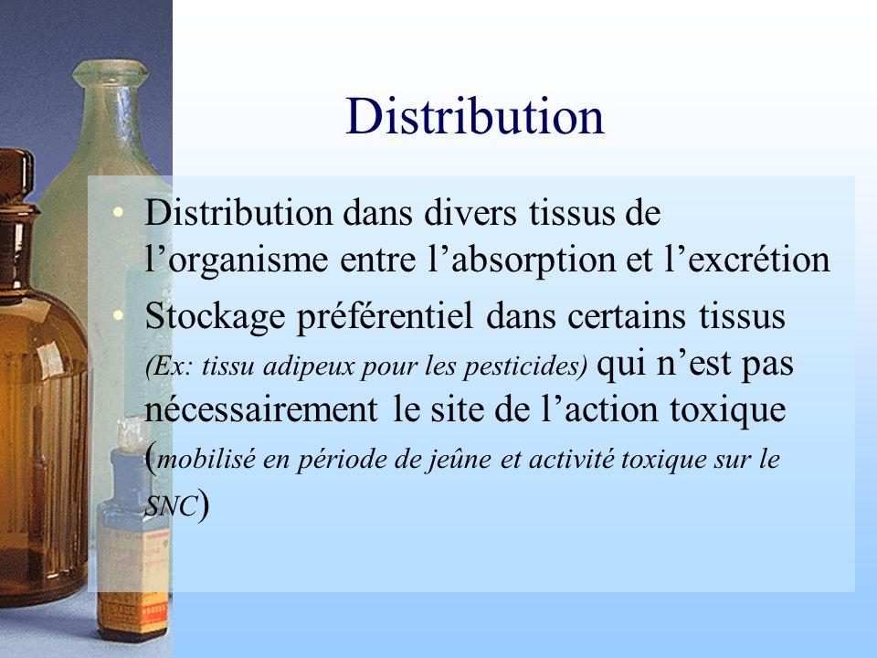 Distribution Distribution dans divers tissus de lorganisme entre labsorption et lexcrétion Stockage préférentiel dans certains tissus (Ex: tissu adipe