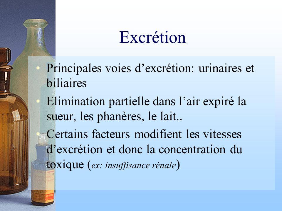 Excrétion Principales voies dexcrétion: urinaires et biliaires Elimination partielle dans lair expiré la sueur, les phanères, le lait.. Certains facte