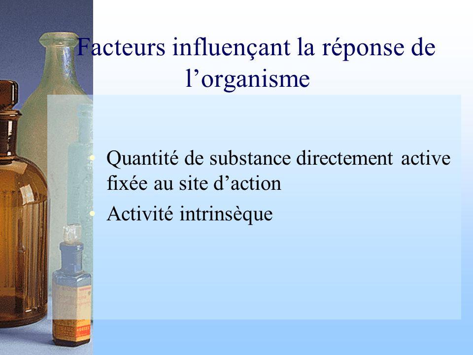 Facteurs influençant la réponse de lorganisme Quantité de substance directement active fixée au site daction Activité intrinsèque