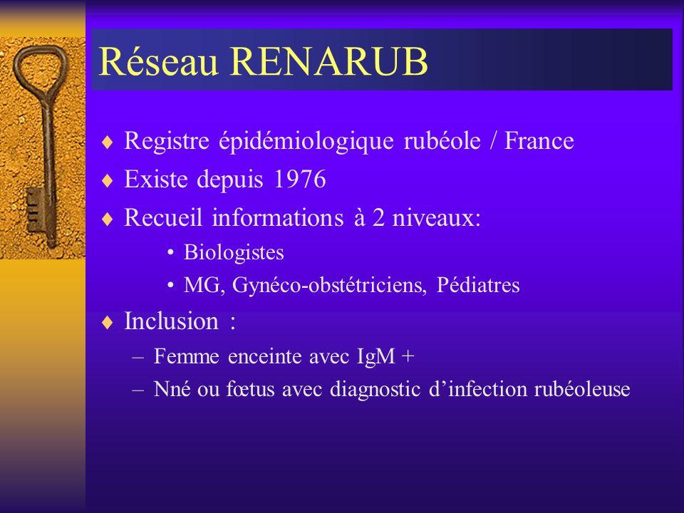 Réseau RENARUB Registre épidémiologique rubéole / France Existe depuis 1976 Recueil informations à 2 niveaux: Biologistes MG, Gynéco-obstétriciens, Pé
