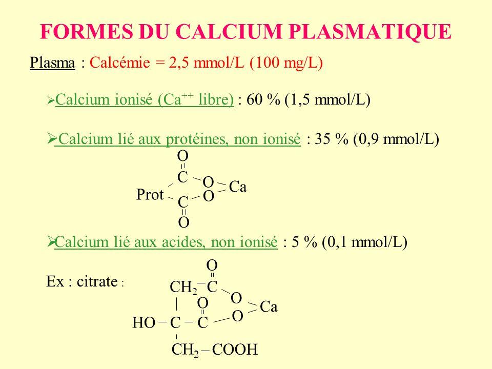 FORMES DU CALCIUM PLASMATIQUE Plasma : Calcémie = 2,5 mmol/L (100 mg/L) Calcium ionisé (Ca ++ libre) : 60 % (1,5 mmol/L) Calcium lié aux protéines, no