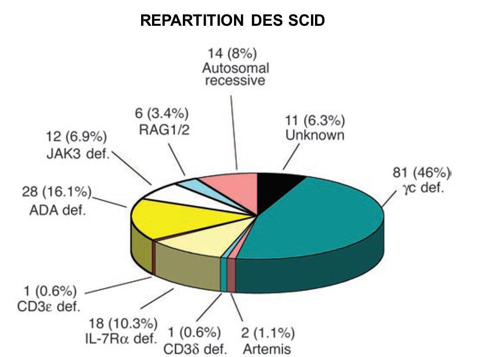 REPARTITION DES SCID