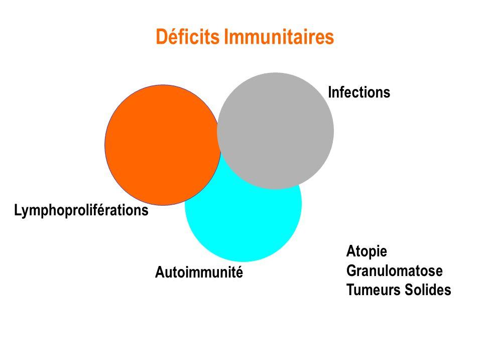 Déficits Immunitaires Lymphoproliférations Autoimmunité Infections Atopie Granulomatose Tumeurs Solides