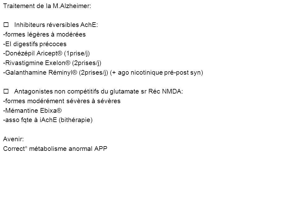 Traitement de la M.Alzheimer: ¨Inhibiteurs réversibles AchE: -formes légères à modérées -EI digestifs précoces -Donézépil Aricept® (1prise/j) -Rivastigmine Exelon® (2prises/j) -Galanthamine Réminyl® (2prises/j) (+ ago nicotinique pré-post syn) ¨Antagonistes non compétitifs du glutamate sr Réc NMDA: -formes modérément sévères à sévères -Mémantine Ebixa® -asso fqte à iAchE (bithérapie) Avenir: Correct° métabolisme anormal APP