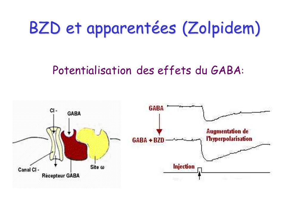 BZD et apparentées (Zolpidem) Potentialisation des effets du GABA :