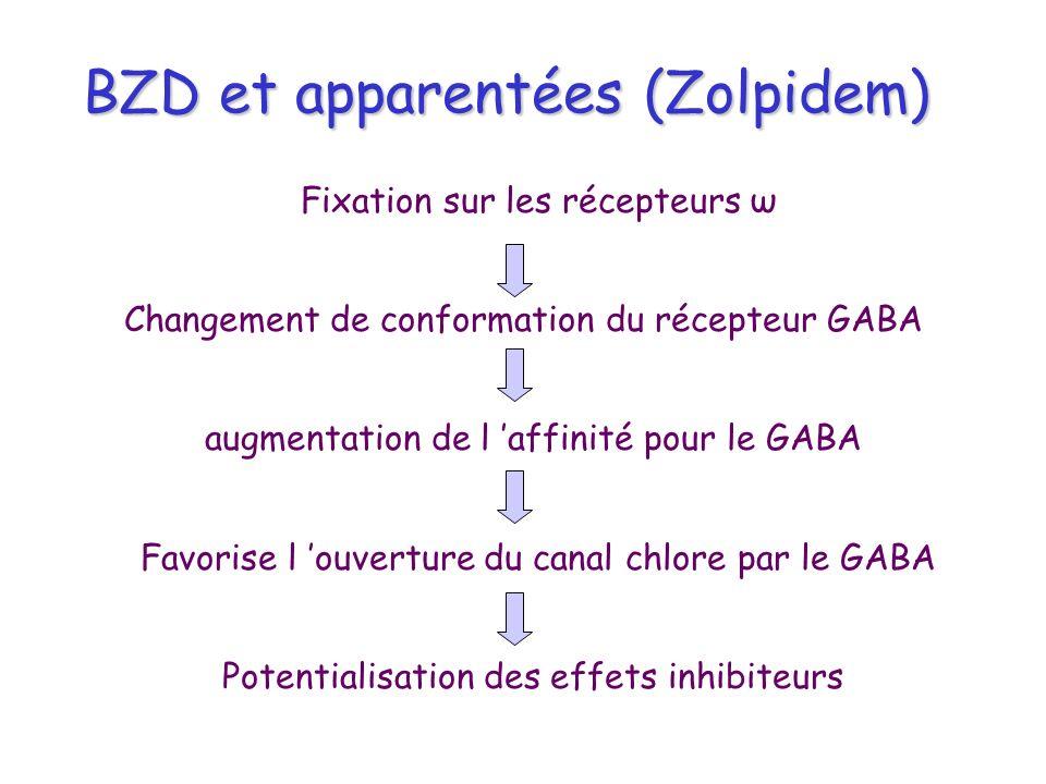 BZD et apparentées (Zolpidem) Fixation sur les récepteurs ω Changement de conformation du récepteur GABA augmentation de l affinité pour le GABA Favor