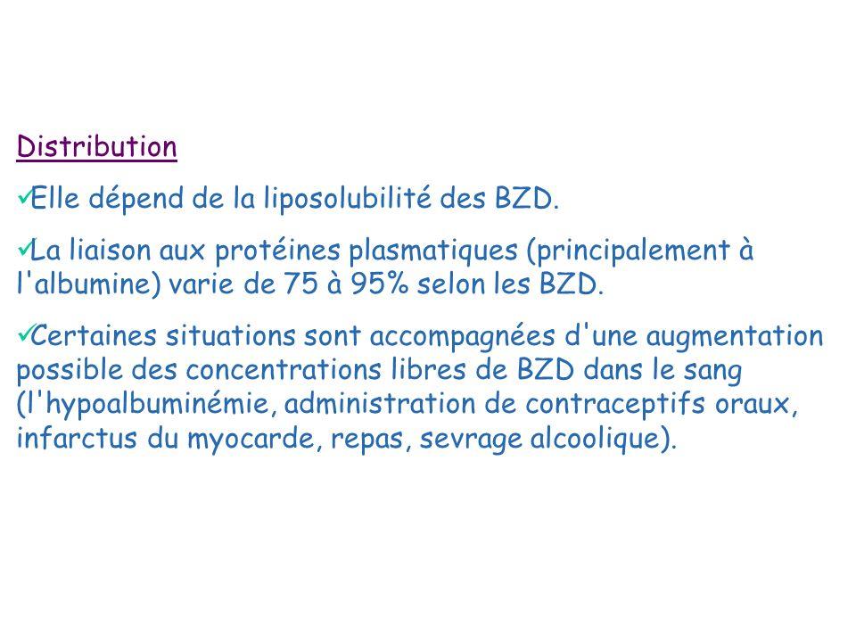 Distribution Elle dépend de la liposolubilité des BZD. La liaison aux protéines plasmatiques (principalement à l'albumine) varie de 75 à 95% selon les