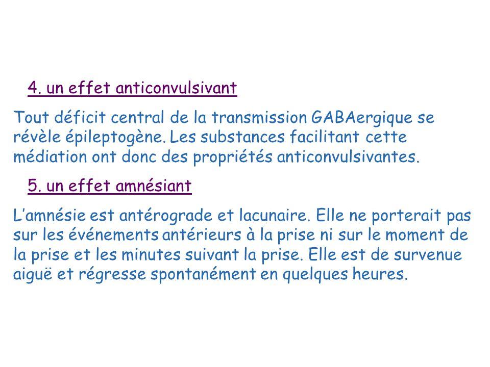 4. un effet anticonvulsivant Tout déficit central de la transmission GABAergique se révèle épileptogène. Les substances facilitant cette médiation ont