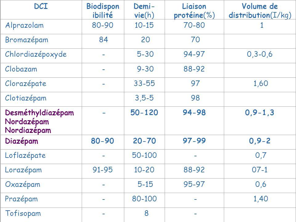DCIBiodispon ibilité Demi- vie(h) Liaison protéine(%) Volume de distribution(I/kg) Alprazolam80-9010-1570-80 1 Bromazépam 84 20 70 Chlordiazépoxyde -