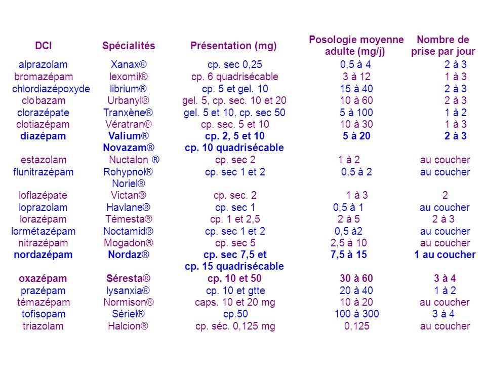 20 à 40 1 à 2 témazépam Normison® caps. 10 et 20 mg 10 à 20 au coucher tofisopam Sériel® cp.50 100 à 300 3 à 4 triazolam Halcion® cp. séc. 0,125 mg 0,