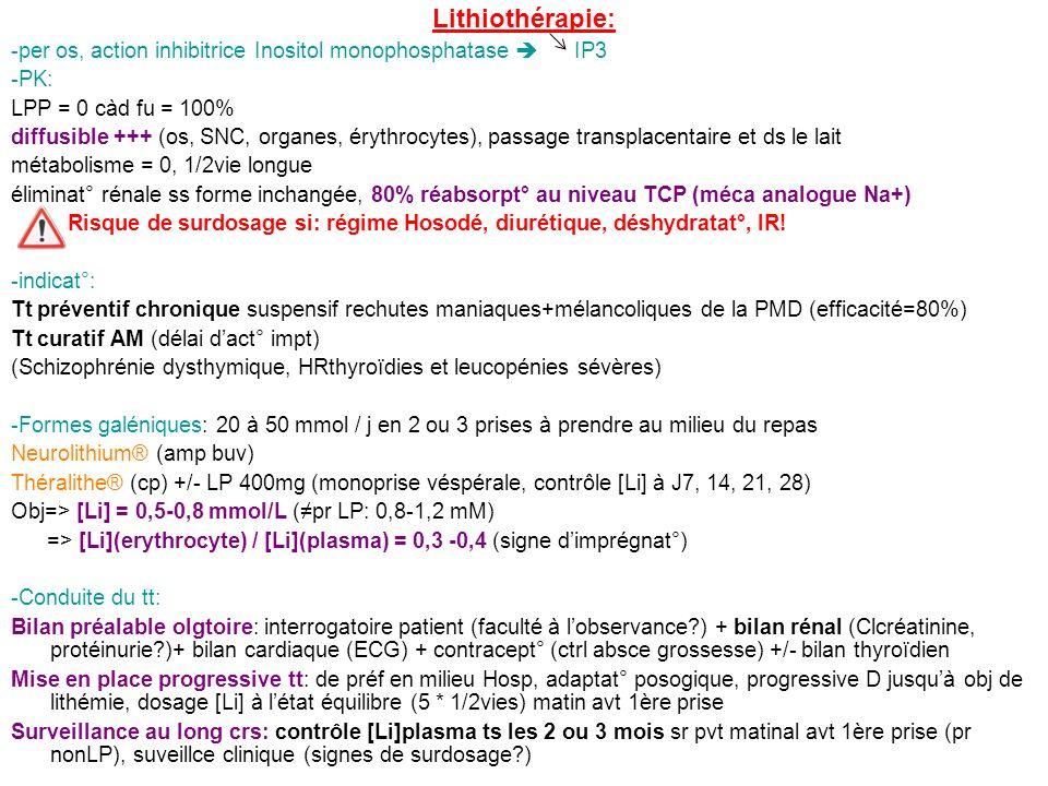 Lithiothérapie: -per os, action inhibitrice Inositol monophosphatase IP3 -PK: LPP = 0 càd fu = 100% diffusible +++ (os, SNC, organes, érythrocytes), p