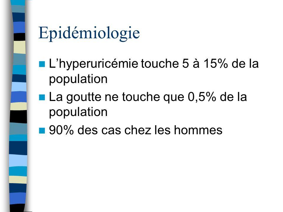 Epidémiologie Lhyperuricémie touche 5 à 15% de la population La goutte ne touche que 0,5% de la population 90% des cas chez les hommes