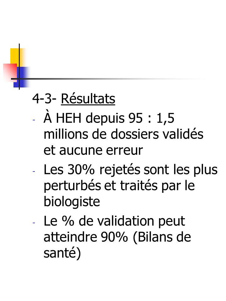 4-4- Avantages - Fiabilité et rapidité : - pour les 70% validés : pas dattente de VB - Le SE ne connaît ni fatigue, ni distraction, ni variabilité individuelle : : La comparaison SE - Biologistes a toujours été en faveur du SE.