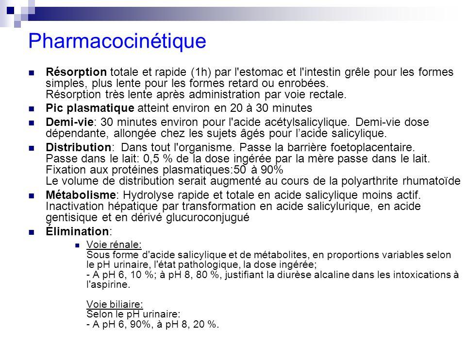 Pharmacocinétique Résorption totale et rapide (1h) par l'estomac et l'intestin grêle pour les formes simples, plus lente pour les formes retard ou enr