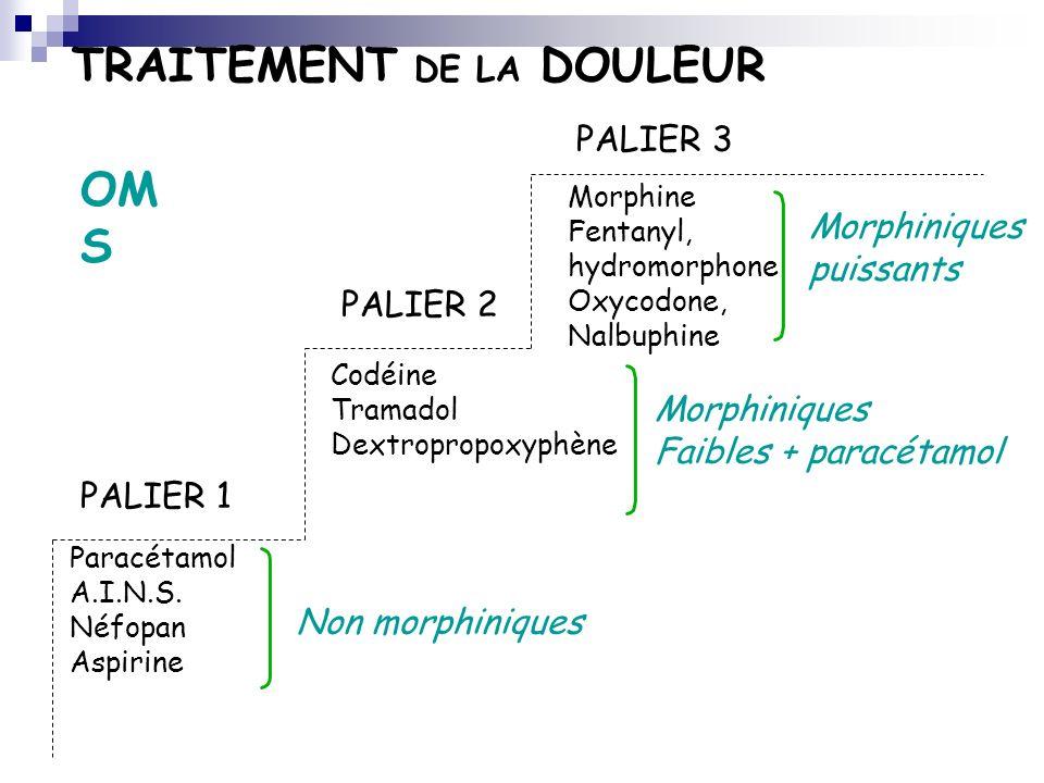 TRAITEMENT DE LA DOULEUR Paracétamol A.I.N.S. Néfopan Aspirine PALIER 1 Codéine Tramadol Dextropropoxyphène Non morphiniques Morphiniques Faibles + pa