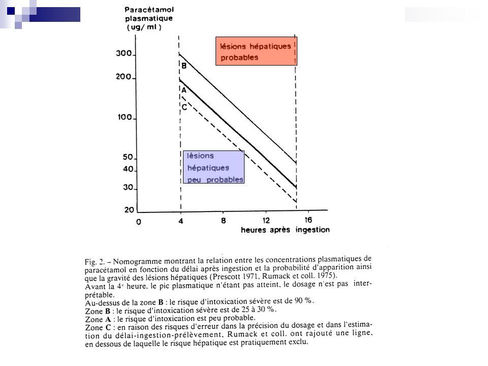 Principales interactions: Linteraction du paracétamol administré à fortes doses avec des anticoagulants oraux (majoration du risque hémorragique?) fait lobjet de discussions.