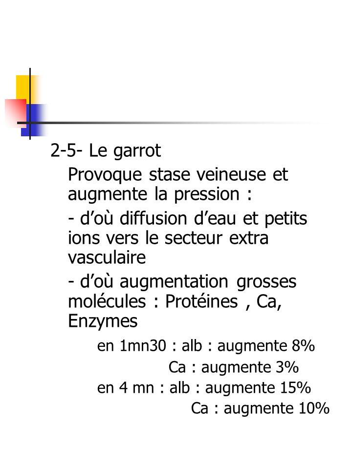 2-5- Le garrot Provoque stase veineuse et augmente la pression : - doù diffusion deau et petits ions vers le secteur extra vasculaire - doù augmentati