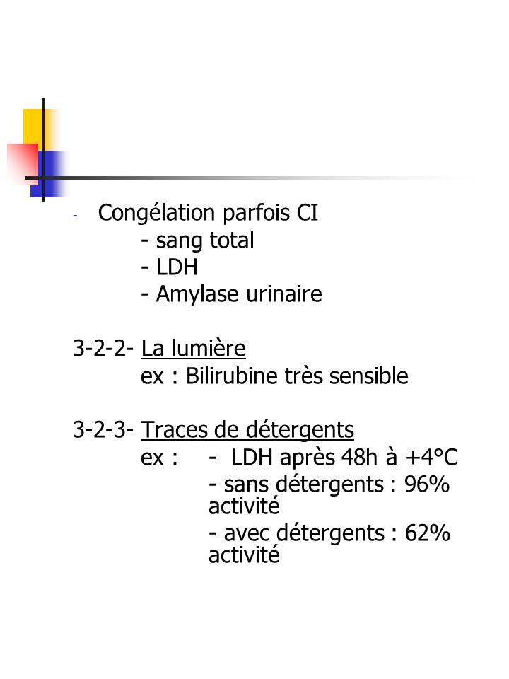 - Congélation parfois CI - sang total - LDH - Amylase urinaire 3-2-2- La lumière ex : Bilirubine très sensible 3-2-3- Traces de détergents ex :- LDH a