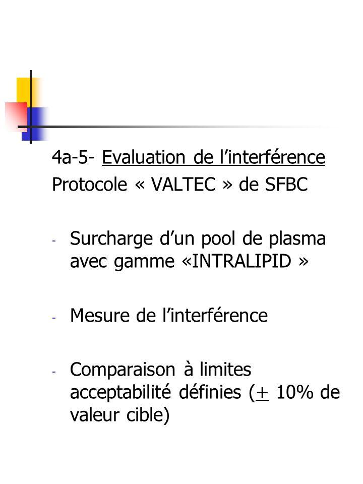 4a-5- Evaluation de linterférence Protocole « VALTEC » de SFBC - Surcharge dun pool de plasma avec gamme «INTRALIPID » - Mesure de linterférence - Com