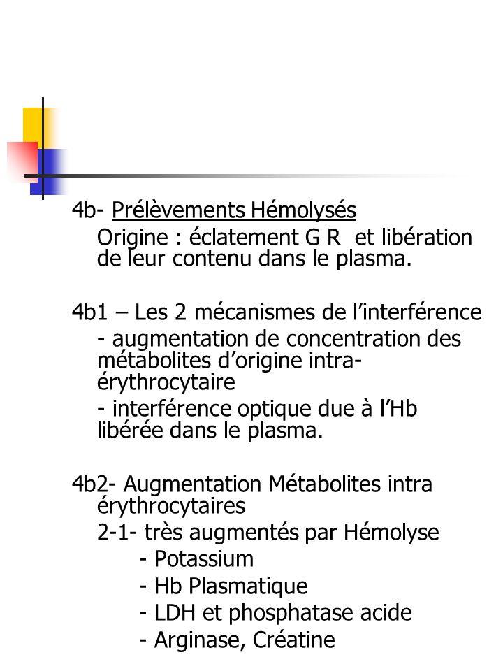 4b- Prélèvements Hémolysés Origine : éclatement G R et libération de leur contenu dans le plasma. 4b1 – Les 2 mécanismes de linterférence - augmentati